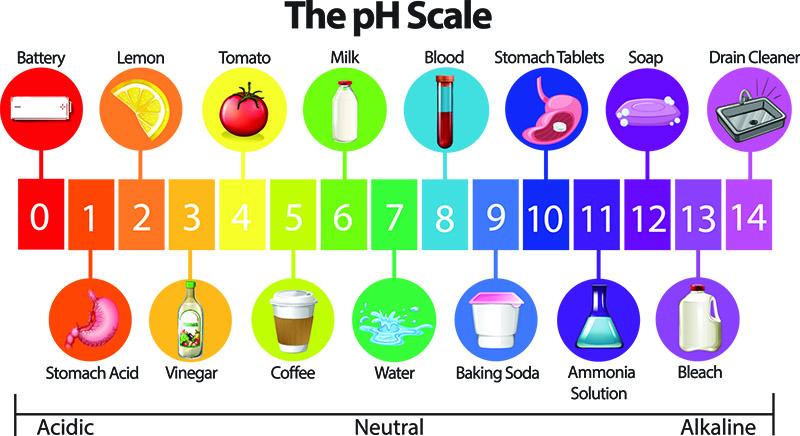 pH kaavio